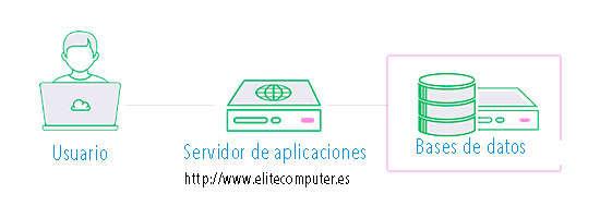 servidor de bases de datos