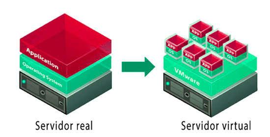 servidor virtual y VPS